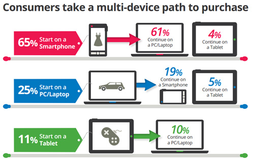 Acquisto online multi dispositivo (smartphone, pc, tablet)