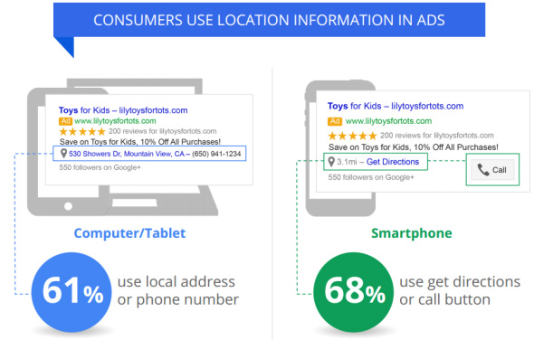 annunci locali Google Adwords