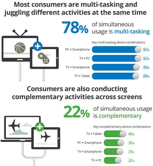 Attività in simultanea su computer, smartphone, tablet e televisione