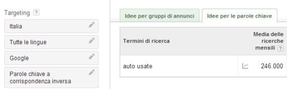 Stime auto usate Italia