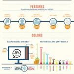 Caratteristiche del carrello e-commerce