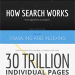 Come funziona motore di ricerca Google