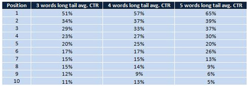 Percentuale click Google keywords long tail