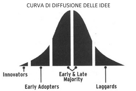 Curva di Moore o Curva di diffusione delle idee