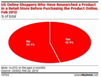 Dati showrooming di eMarketer