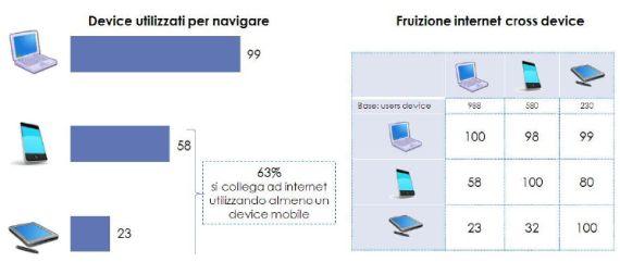 Device per navigare in Italia 2013