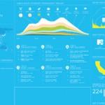 Foursquare: infografica 2010 con statistiche e curiosità