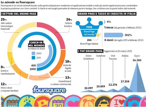 Brand Page Foursquare Italia (statistiche marzo 2012)