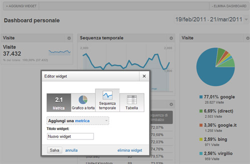 Google Analytics V5: nuova dashboard e widget
