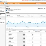 Dati Google Webmaster Tools integrati in Google Analytics
