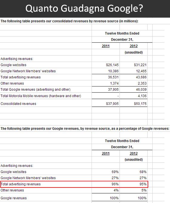Quanto guadagna Google