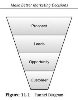 Inbound marketing funnel o imbuto
