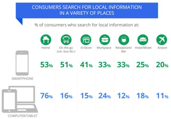 luoghi ricerca locale su Google