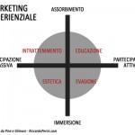 Marketing Esperienziale: tipi di esperienza Pine e Gilmore