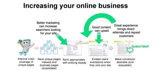 Migliorare proprio business online