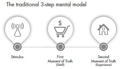 Marketing: modello mentale classico nel processo decisionale