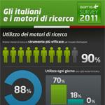 Statistiche motori di ricerca Italia 2011