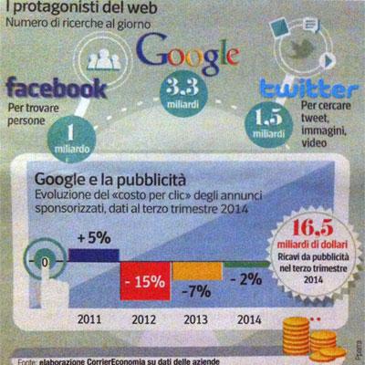 Numero ricerce al giorno su Google