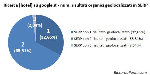 Numero di risultati geolocalizzati in SERP su Google.it