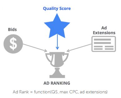 Nuova formula Ad Rank Google Adwords