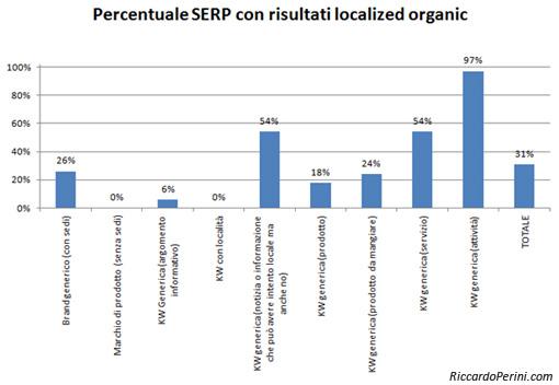 Percentuale risultati geolocalizzati in serp per tipo di ricerca