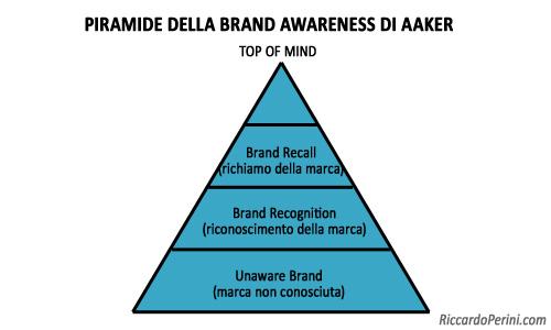Piramide della Brand Awareness di Aaker
