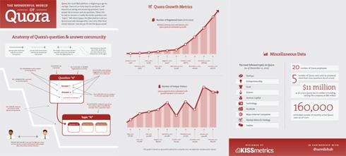 Quora Infographic