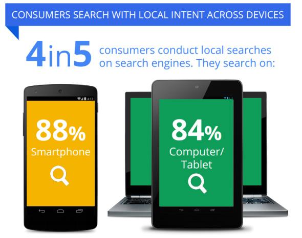 ricerca locale su Google