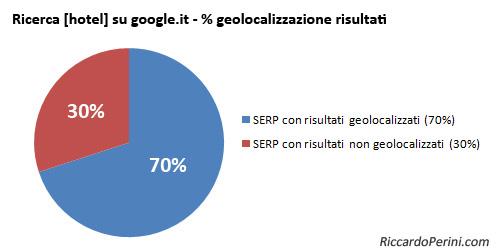 Risultati Geolocalizzati e Non su Google.it