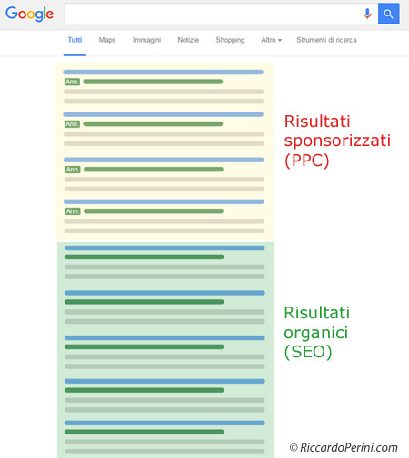 Google risultati organici SEO vs risultati sponsorizzati PPC Adwords
