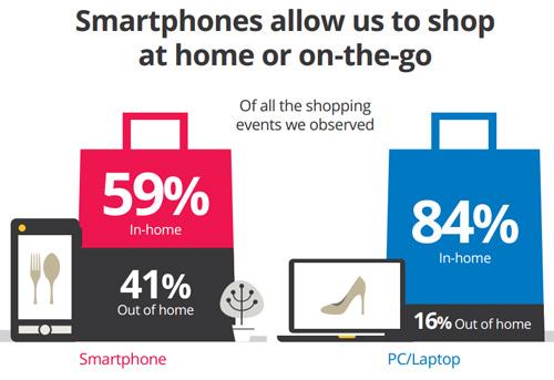 Shopping online da mobile o da computer