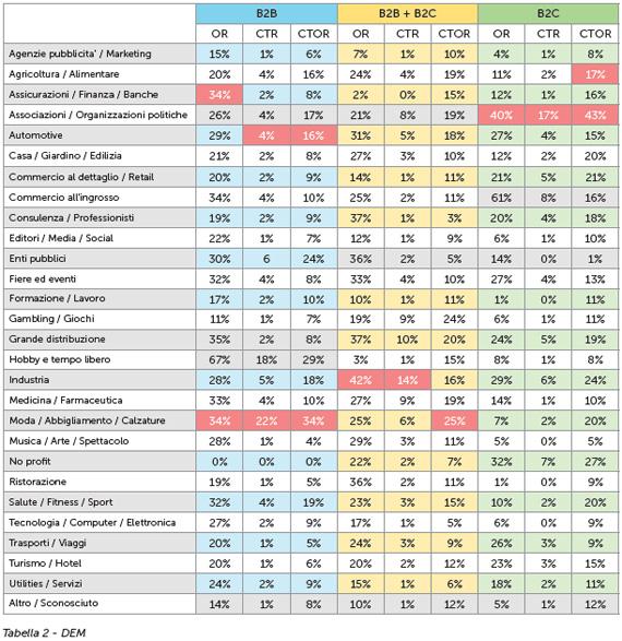 Statistiche DEM 2013 Mailup
