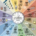 Un Giorno su Internet - Infographic 2012