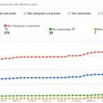 Stato Indicizzazione Google Strumenti per Webmaster