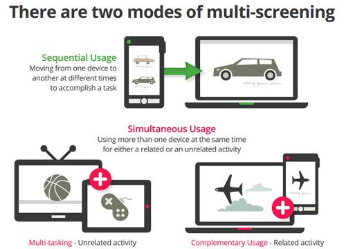 Utilizzo sequenziale e in differita di smartphone, pc, tablet, tv