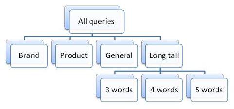 Tipologia Parole Chiave