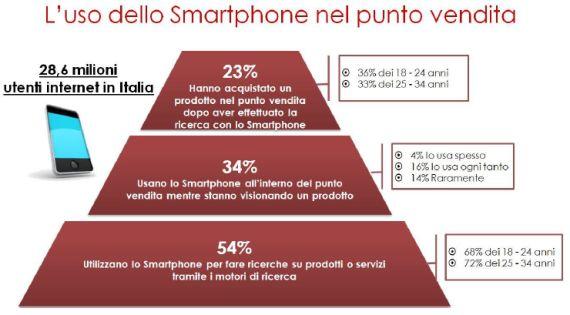 Utilizzo smartphone in negozio Italia 2013