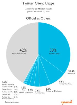 Statistiche Utilizzo Client Twitter (app ufficiali e non)