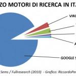 Statistiche utilizzo motori di ricerca in italia (dati 2010)