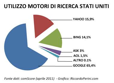 Statistiche utilizzo motori di ricerca Stati Uniti (dati aprile 2011)