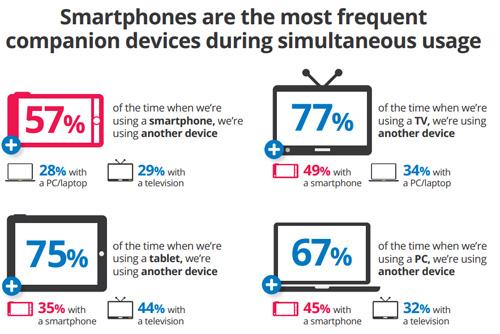 Utilizzo smartphone con altri dispositivi in contemporanea