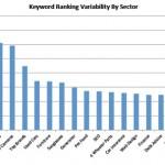 Variabilità posizionamento keyword per località