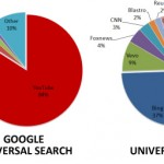Piattaforme Video nella Universal Search di Google e Bing