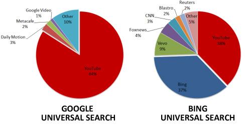 Piattaforme Video nella Universal Search di Google e Bing